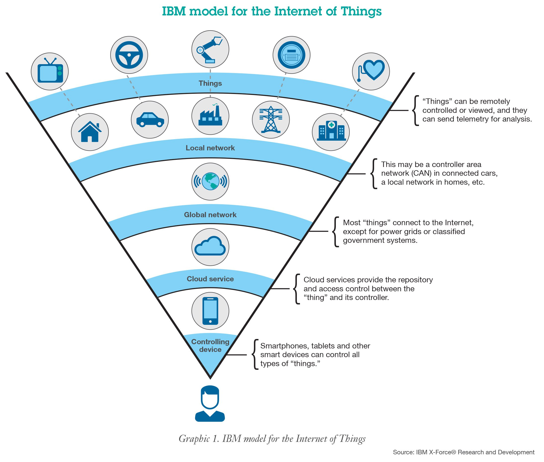 The Business Potentials Of Internet Of Things Iot For