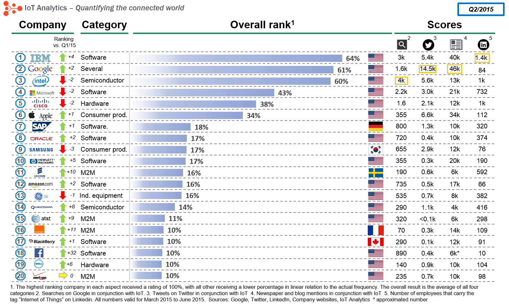 Ranking Home Printer